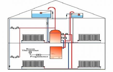 Merkezi ısıtma sistemi