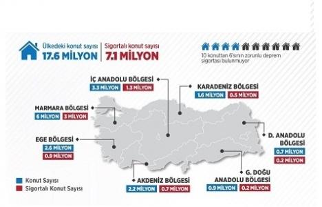 Türkiye'deki 10 konuttan