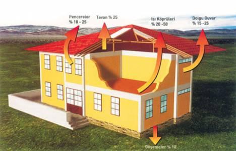 Bina ısı yalıtım malzemeleri