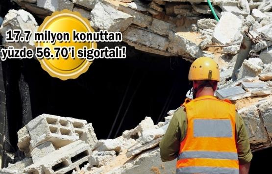 Deprem sigortasına en çok talep hangi bölgede?