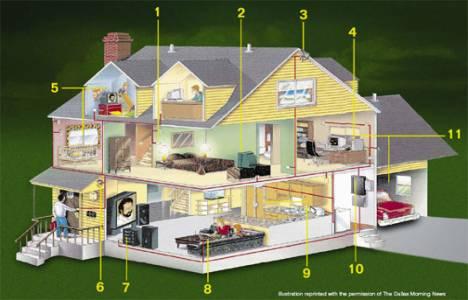 Akıllı evler enerji tüketiminde düşüş sağlıyor!