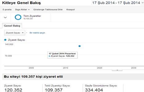 www.emlakkulisi.com'u 120 bin