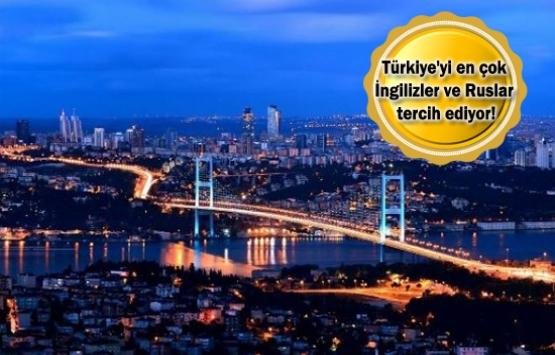 Yabancıların Türkiye'deki gayrimenkul