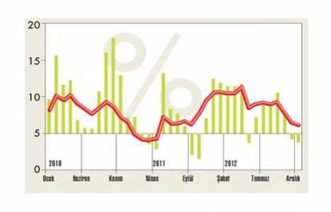 enflasyona göre kira artışı oranları
