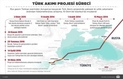 Türk Akımı ile