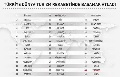 Türkiye dünya turizminde